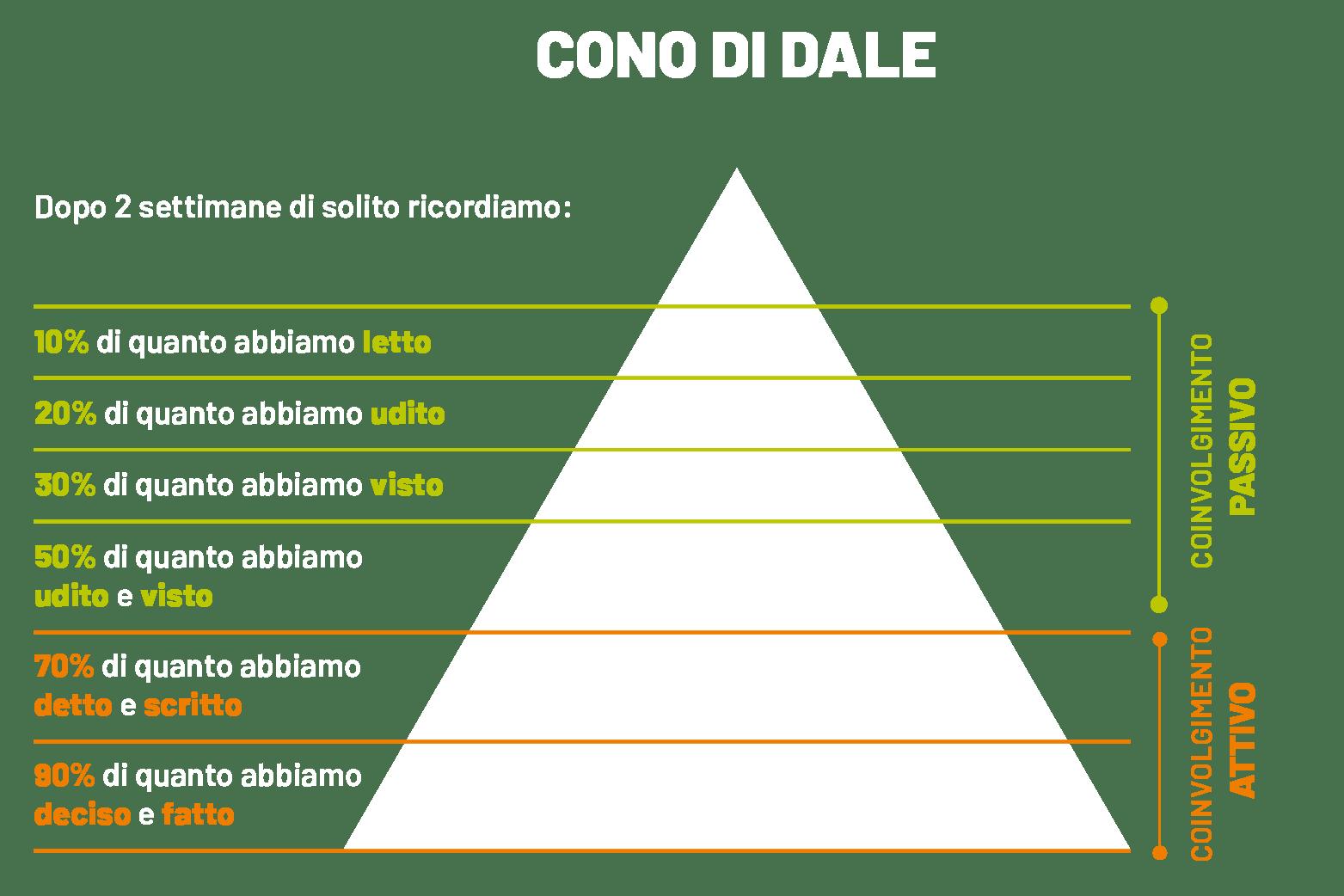 Cono_Dale_Tavola disegno 1