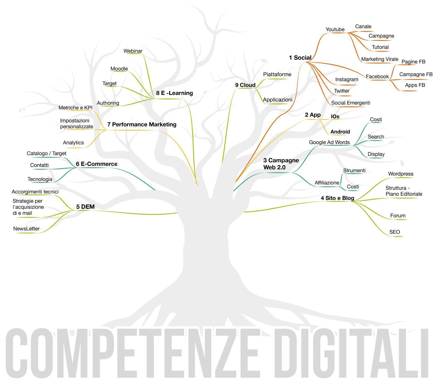 Corso competenze digitalib-01