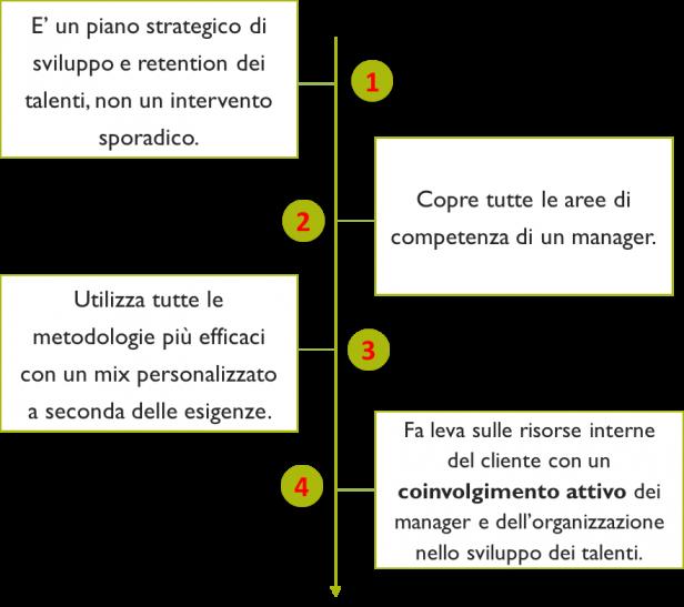 vantaggi talent square