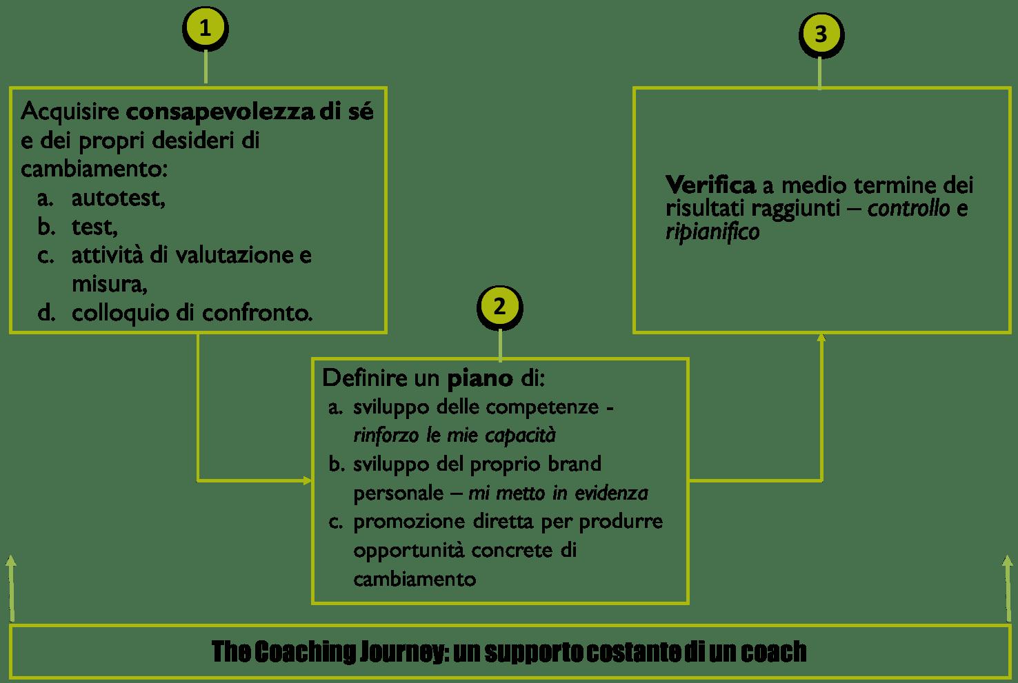 3_componenti