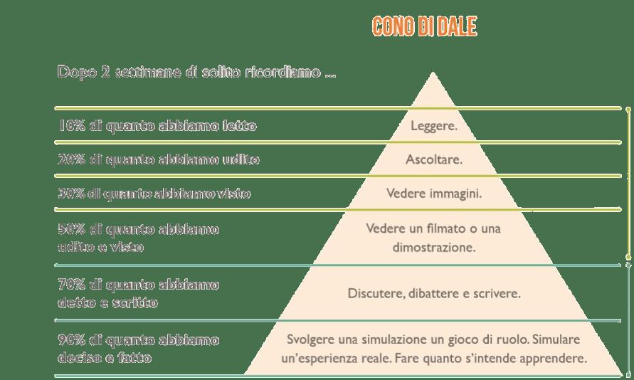 ConoDale