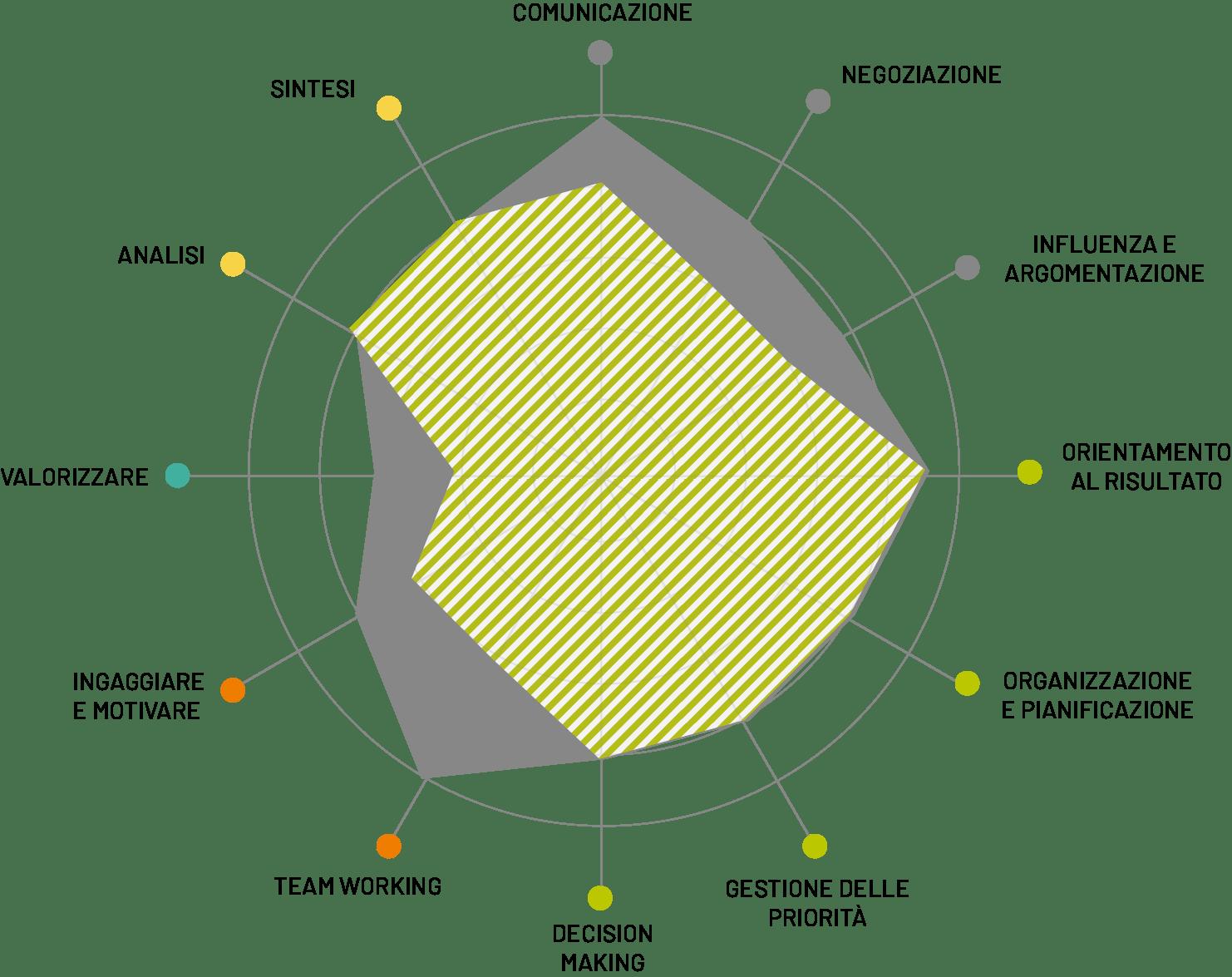graficoconpallini